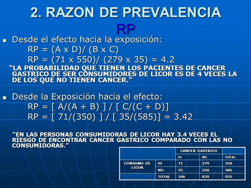 2. RAZON DE PREVALENCIA RP