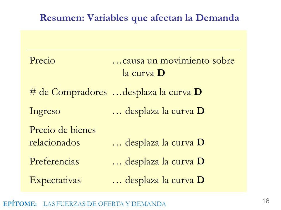 Resumen: Variables que afectan la Demanda