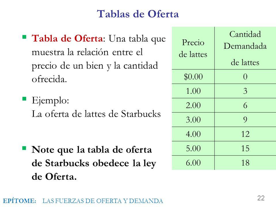 Tablas de Oferta Precio de lattes. Cantidad Demandada. de lattes. $0.00. 1.00. 3. 2.00. 6. 3.00.