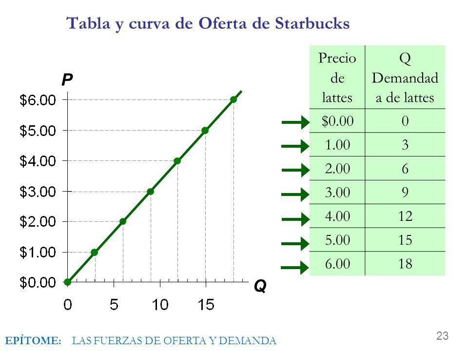 Tabla y curva de Oferta de Starbucks
