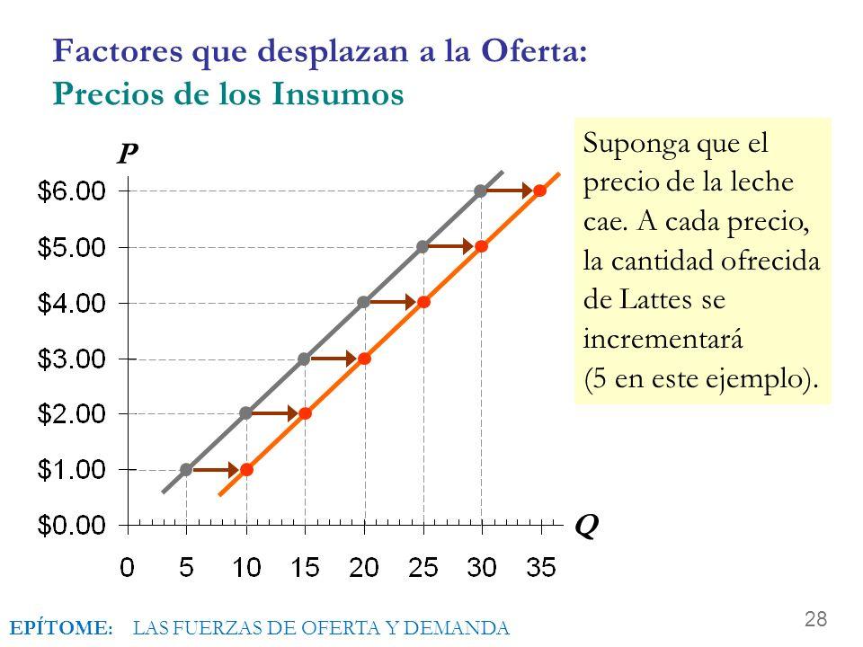 Factores que desplazan a la Oferta: Precios de los Insumos