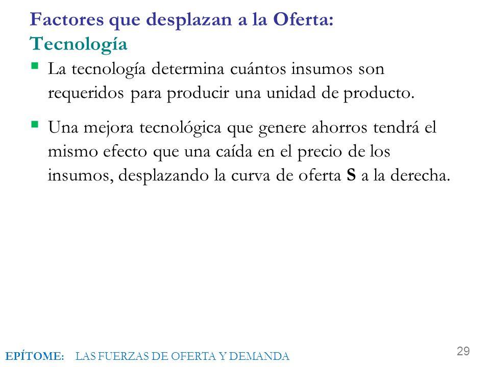 Factores que desplazan a la Oferta: Tecnología