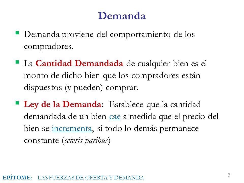 Demanda Demanda proviene del comportamiento de los compradores.