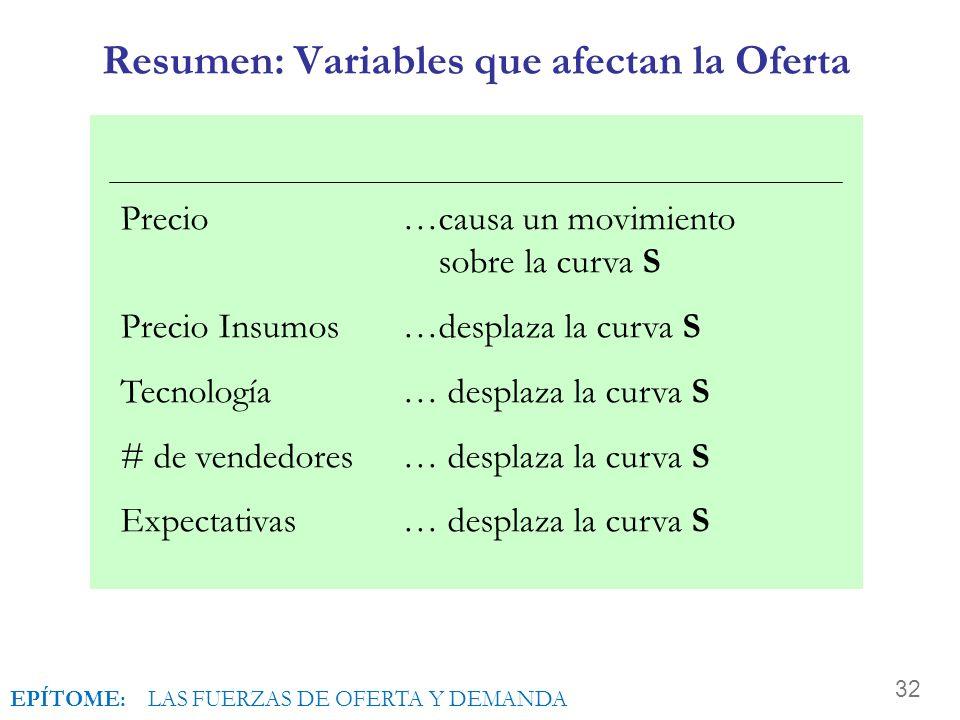 Resumen: Variables que afectan la Oferta