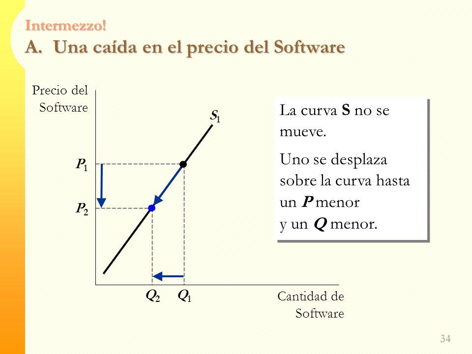 Intermezzo! A. Una caída en el precio del Software