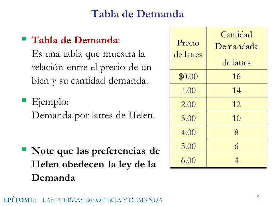 Tabla de Demanda Precio de lattes. Cantidad Demandada. de lattes. $0.00. 16. 1.00. 14. 2.00.