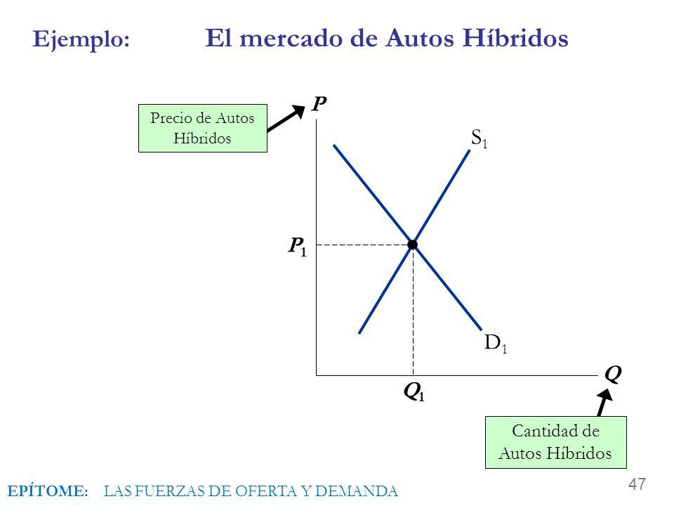 Ejemplo: El mercado de Autos Híbridos