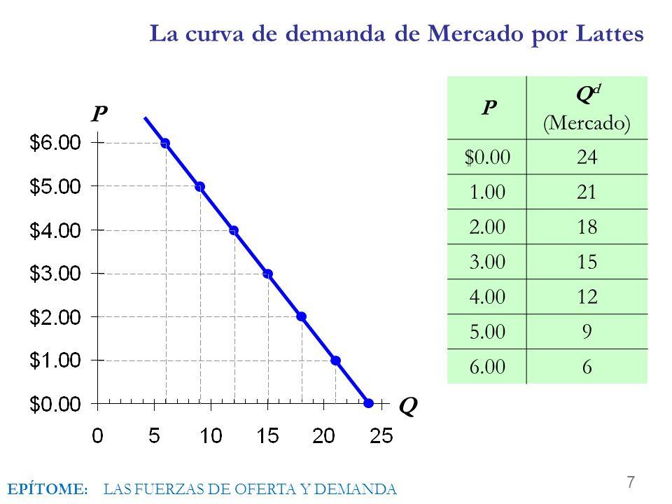 La curva de demanda de Mercado por Lattes