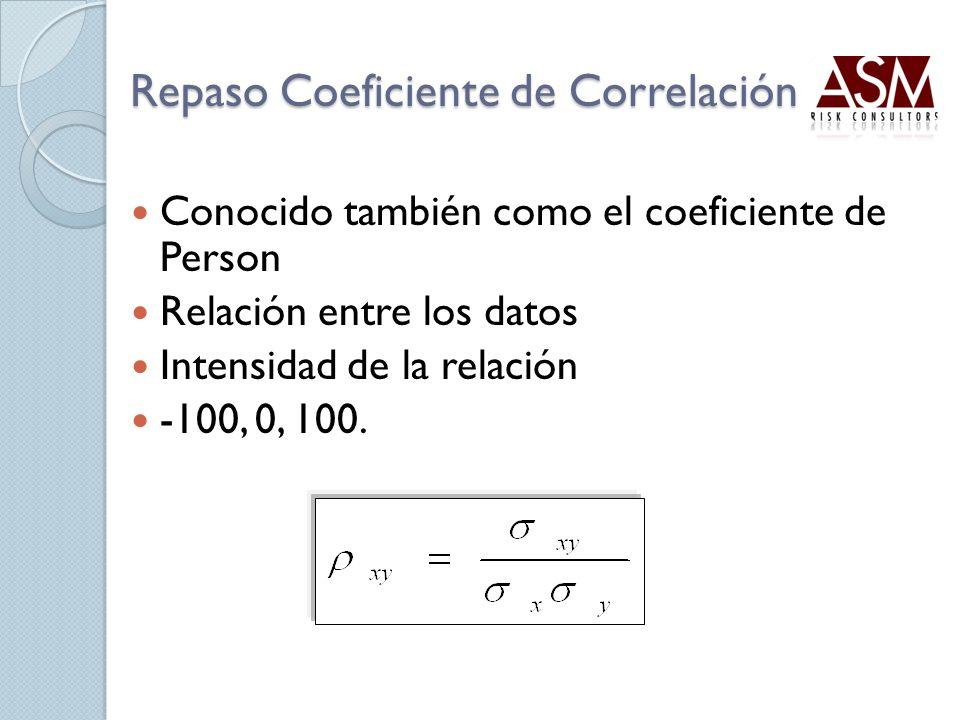 Repaso Coeficiente de Correlación