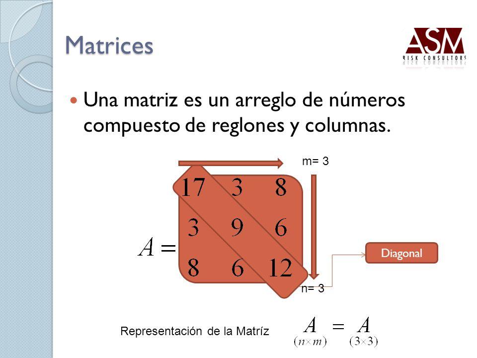 Matrices Una matriz es un arreglo de números compuesto de reglones y columnas. m= 3. Diagonal. n= 3.