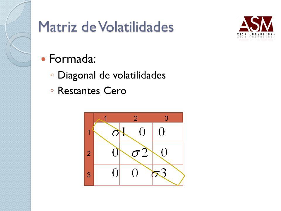 Matriz de Volatilidades