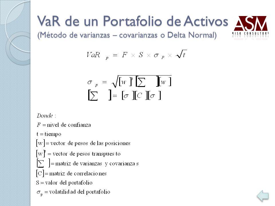 VaR de un Portafolio de Activos (Método de varianzas – covarianzas o Delta Normal)