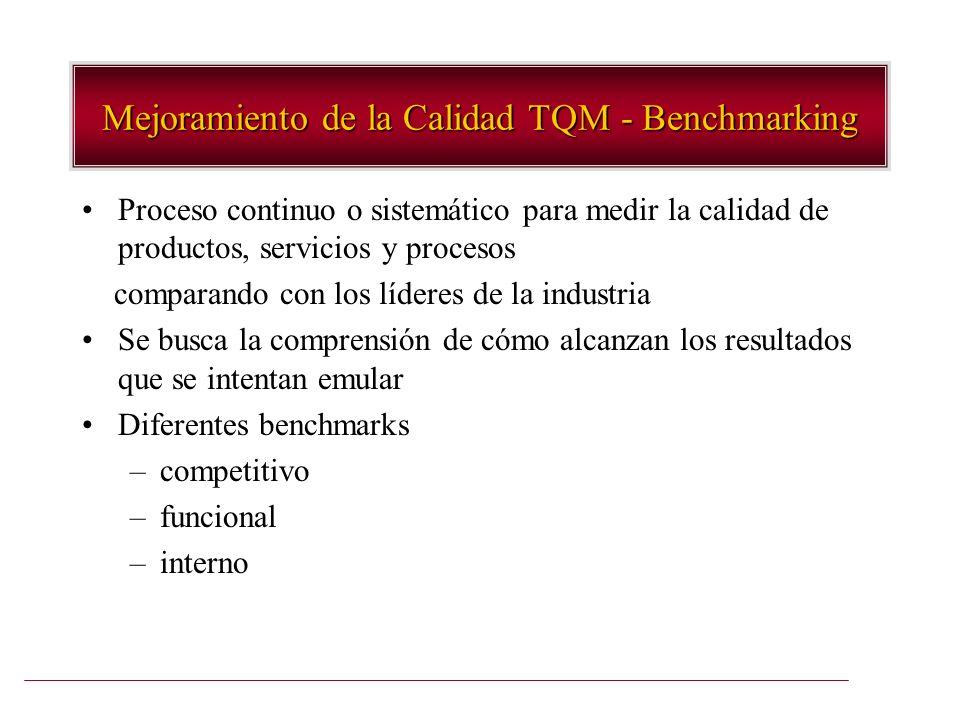 Mejoramiento de la Calidad TQM - Benchmarking