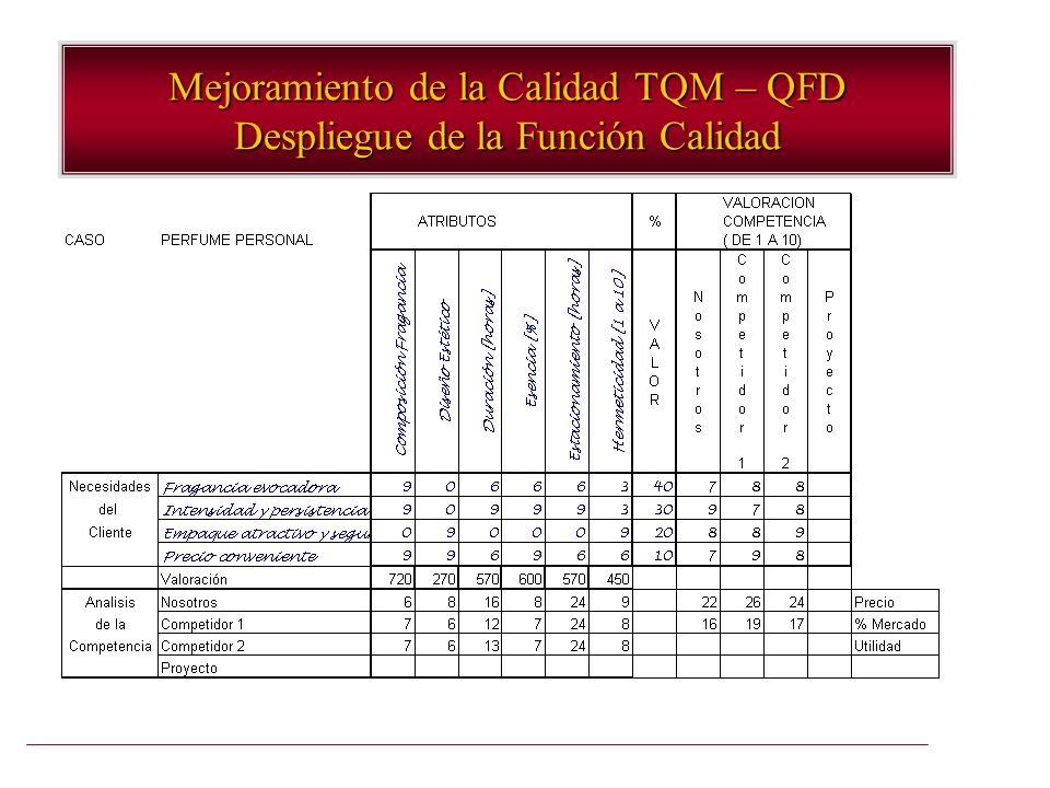 Mejoramiento de la Calidad TQM – QFD Despliegue de la Función Calidad