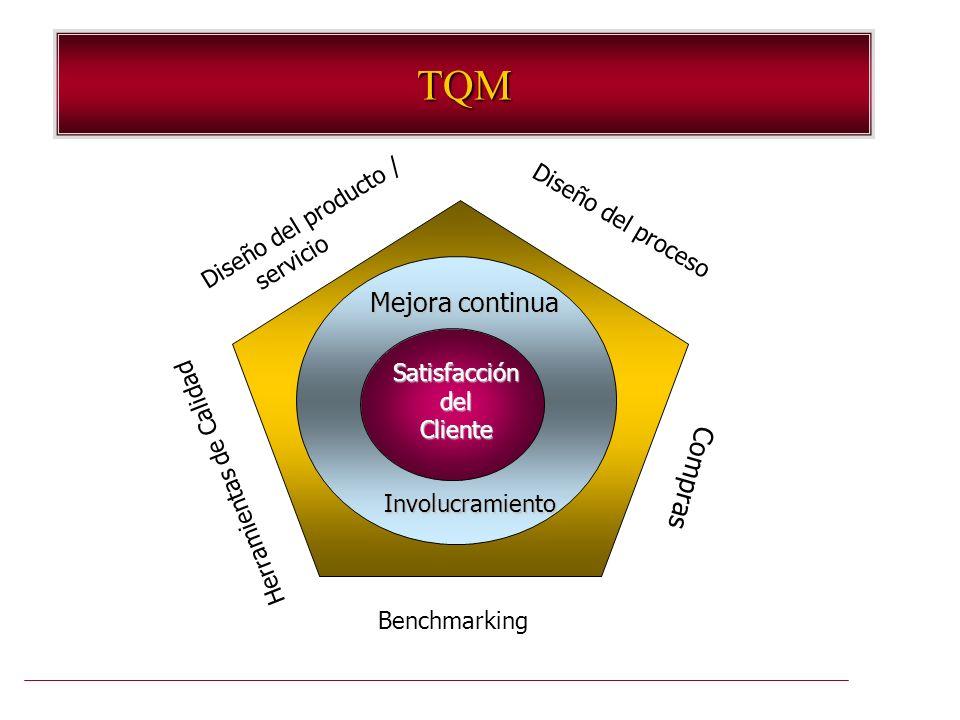 TQM Mejora continua Compras Diseño del producto / Diseño del proceso