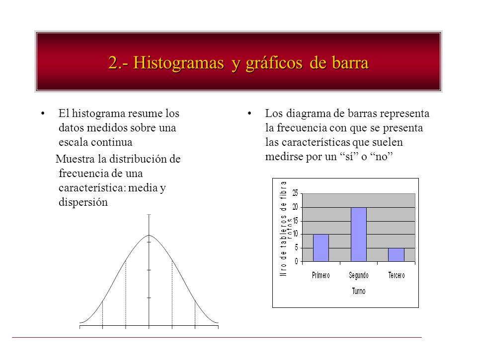 2.- Histogramas y gráficos de barra
