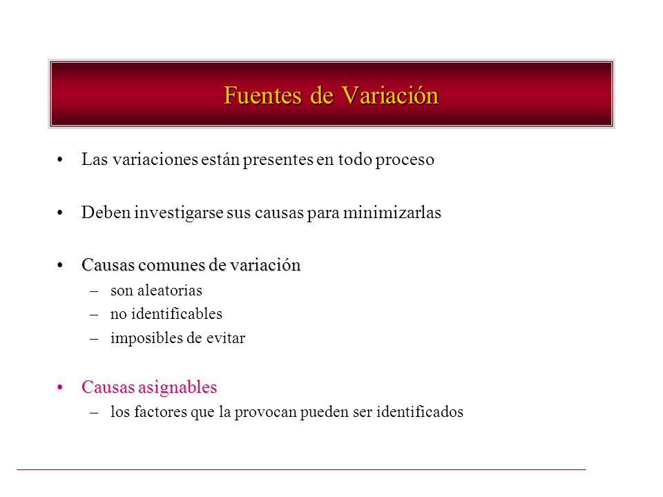 Fuentes de Variación Las variaciones están presentes en todo proceso