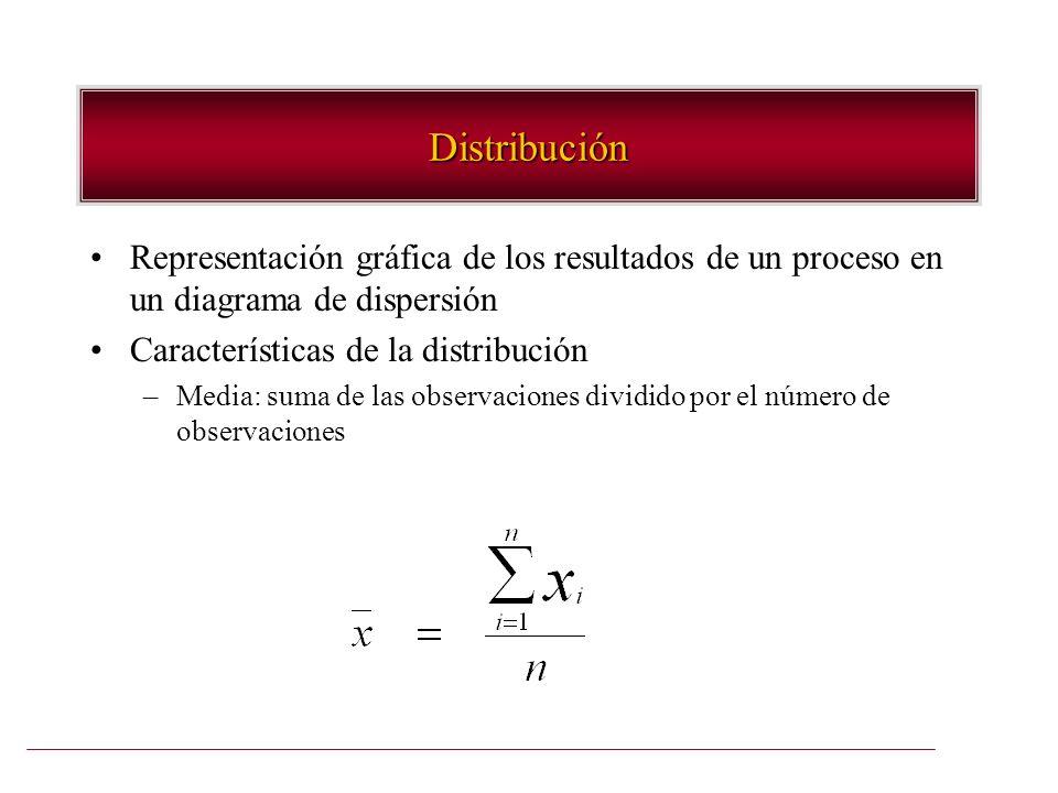 Distribución Representación gráfica de los resultados de un proceso en un diagrama de dispersión. Características de la distribución.