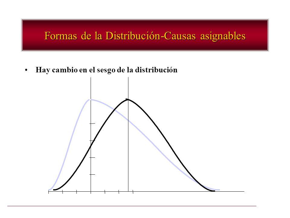 Formas de la Distribución-Causas asignables