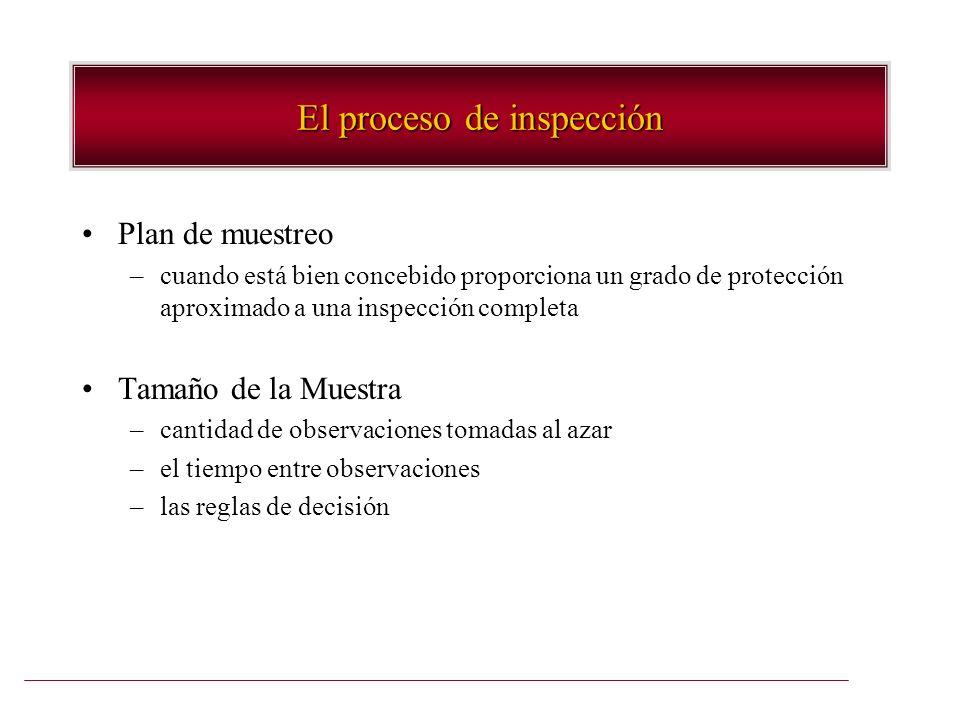 El proceso de inspección