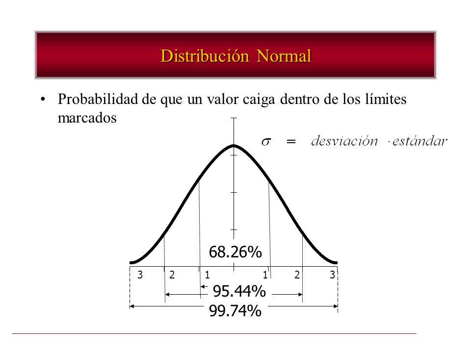 Distribución Normal Probabilidad de que un valor caiga dentro de los límites marcados. 68.26%