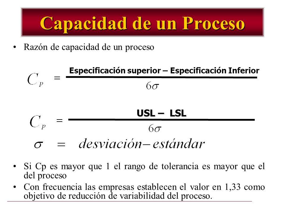Capacidad de un Proceso