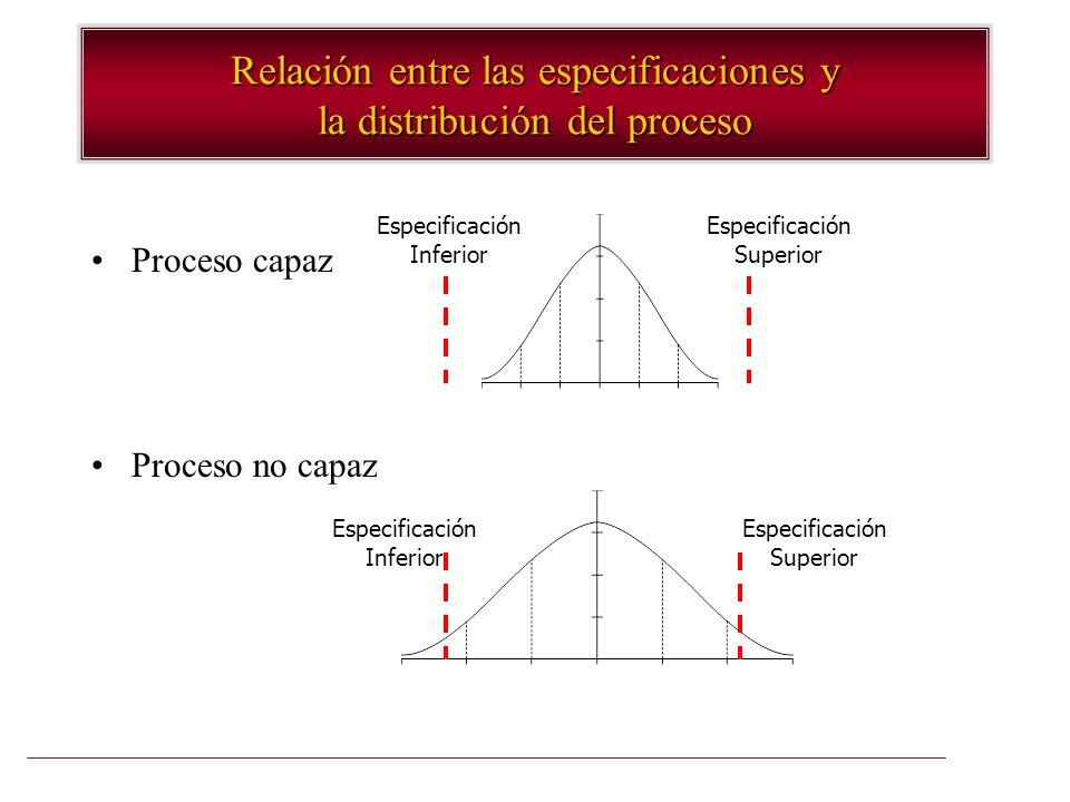 Relación entre las especificaciones y la distribución del proceso