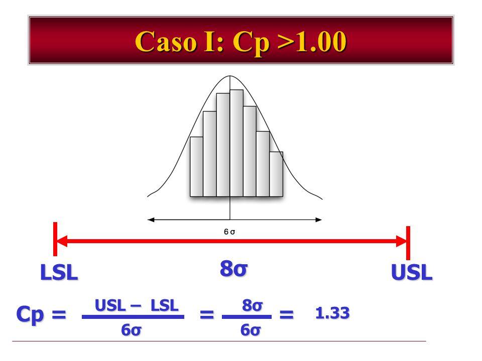 Caso I: Cp >1.00 8σ LSL USL USL – LSL Cp = 6σ = 8σ 1.33