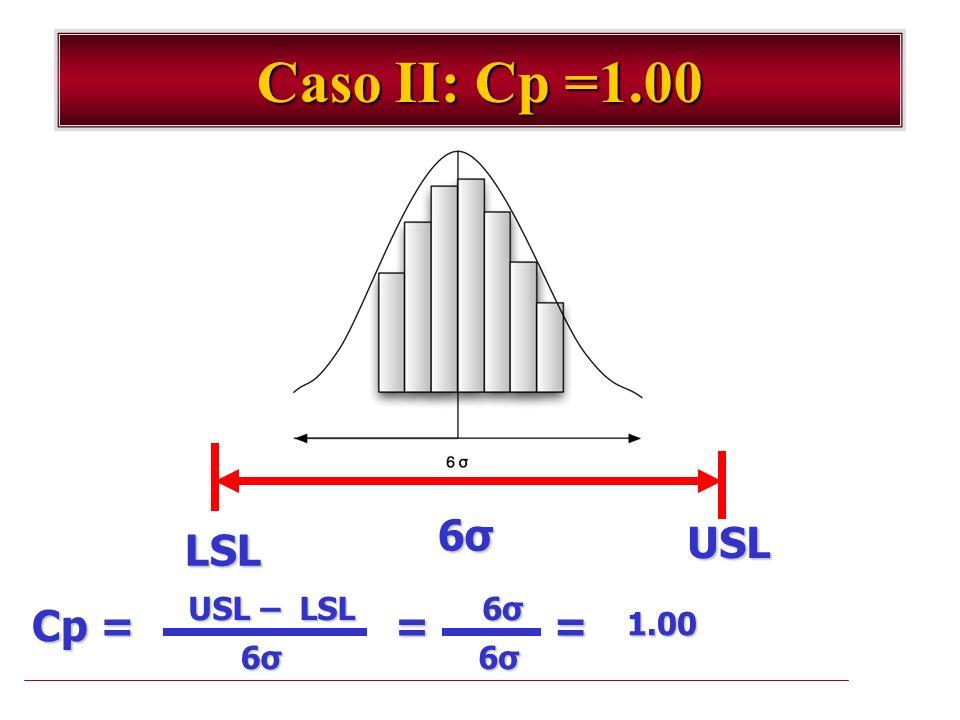 Caso II: Cp =1.00 6σ USL LSL USL – LSL 6σ Cp = = = 1.00 6σ 6σ