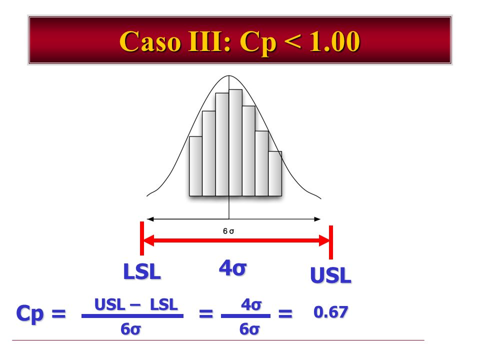 Caso III: Cp < 1.00 4σ LSL USL USL – LSL 4σ Cp = = = 0.67 6σ 6σ