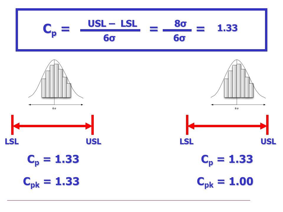 Cp = = Cp = 1.33 Cpk = 1.33 Cp = 1.33 Cpk = 1.00 USL – LSL 6σ 8σ 1.33