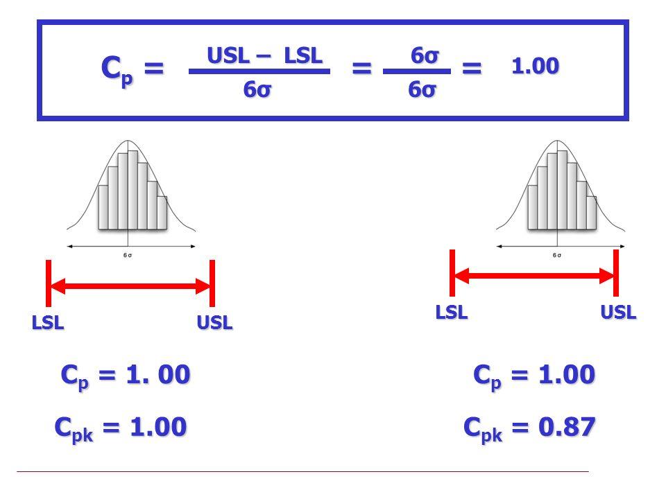 Cp = = Cp = 1. 00 Cpk = 1.00 Cp = 1.00 Cpk = 0.87 USL – LSL 1.00 6σ