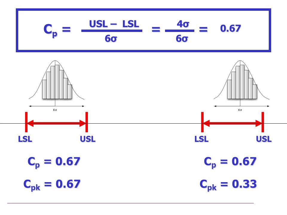 Cp = = Cp = 0.67 Cpk = 0.67 Cp = 0.67 Cpk = 0.33 USL – LSL 6σ 4σ 0.67