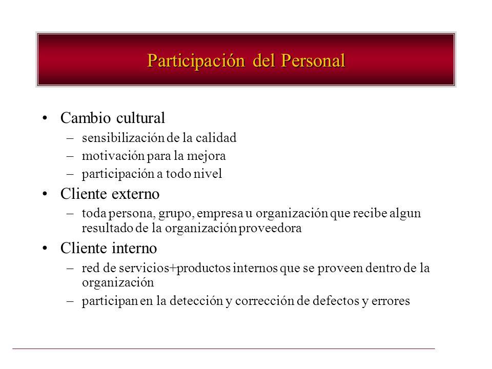 Participación del Personal