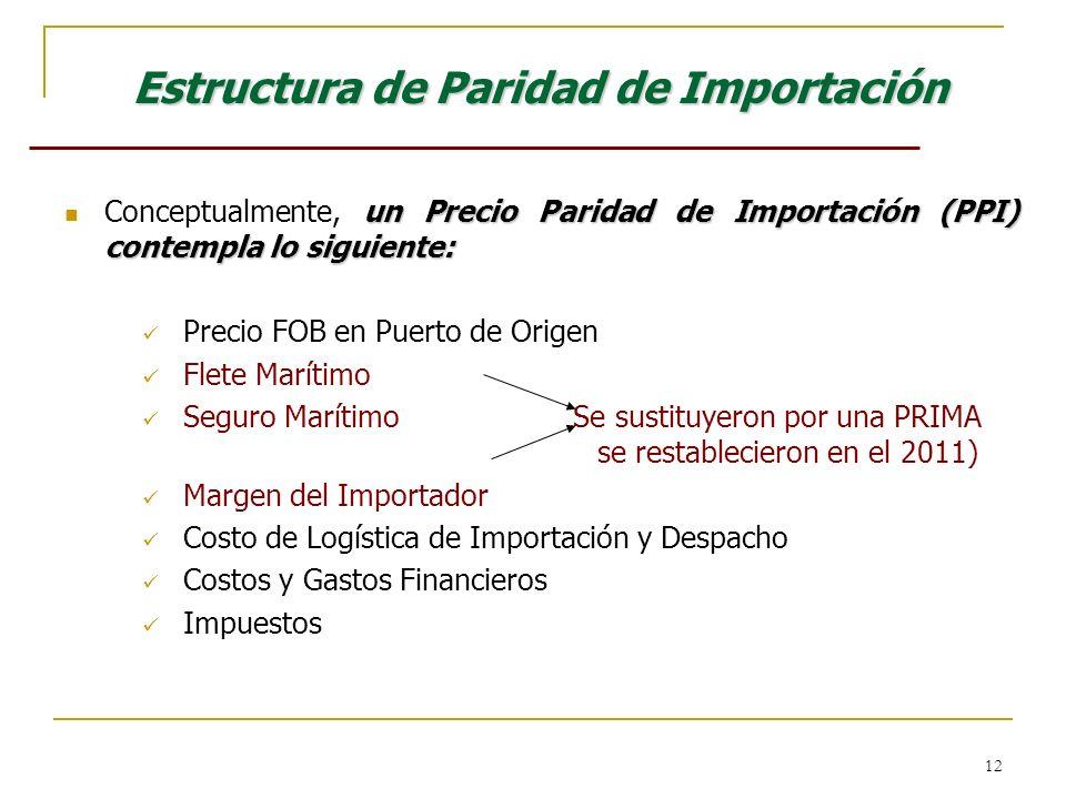 Estructura de Paridad de Importación