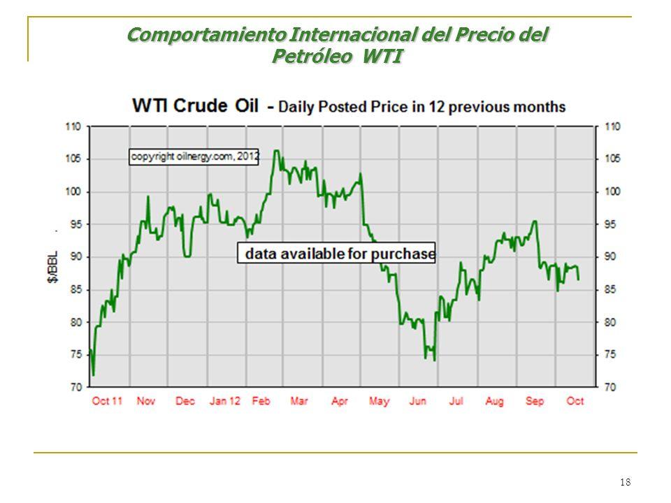 Comportamiento Internacional del Precio del Petróleo WTI