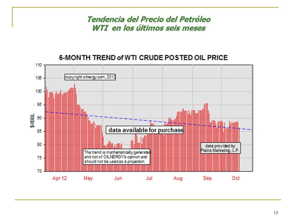 Tendencia del Precio del Petróleo WTI en los últimos seis meses