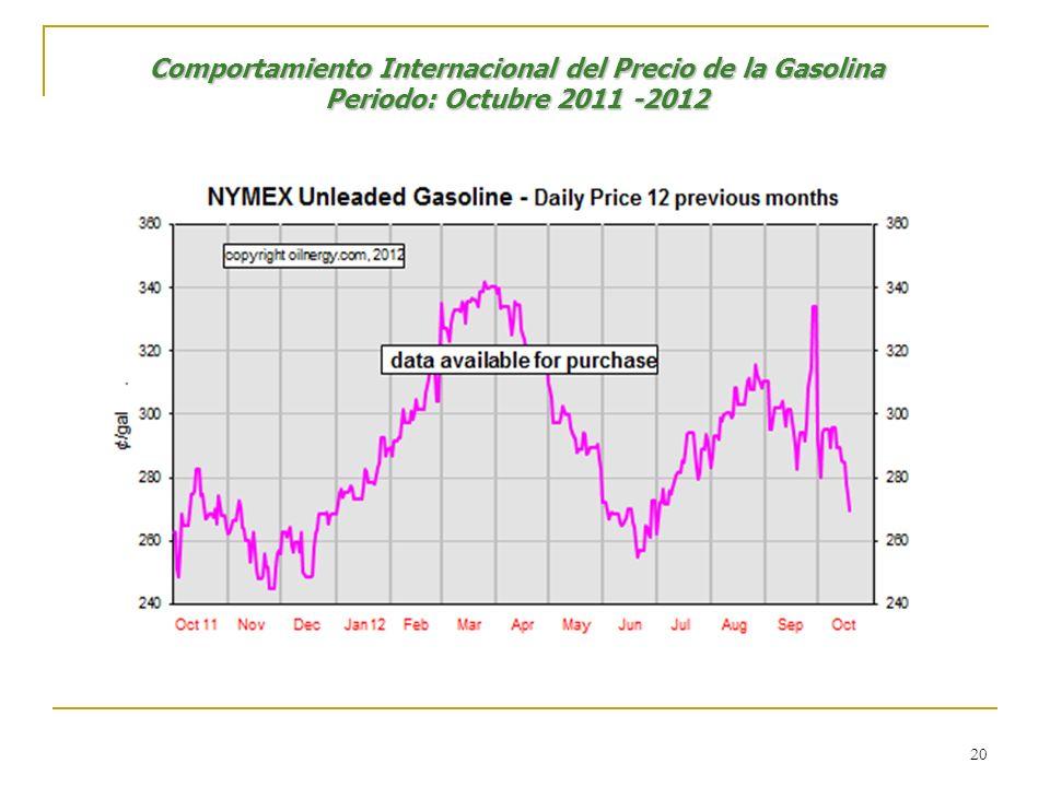 Comportamiento Internacional del Precio de la Gasolina