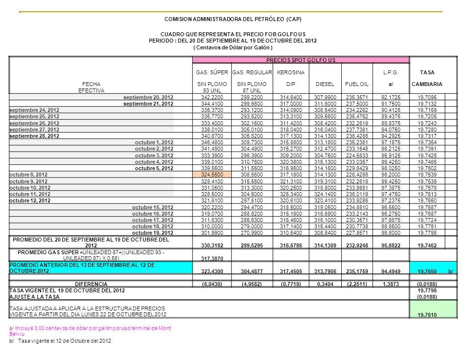 COMISION ADMINISTRADORA DEL PETRÓLEO (CAP)