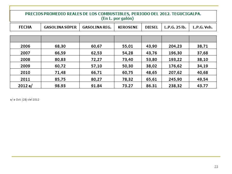 PRECIOS PROMEDIO REALES DE LOS COMBUSTIBLES, PERIODO DEL 2012