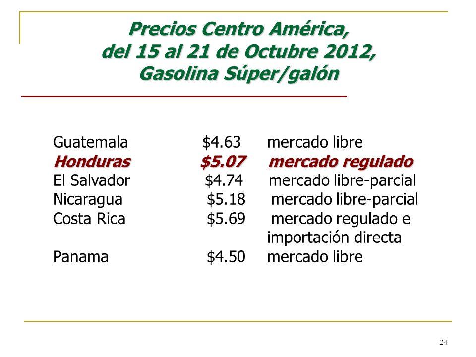 Precios Centro América, del 15 al 21 de Octubre 2012, Gasolina Súper/galón