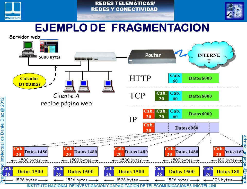 EJEMPLO DE FRAGMENTACION