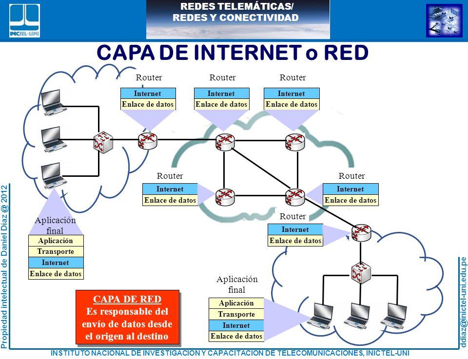 CAPA DE INTERNET o RED CAPA DE RED Es responsable del