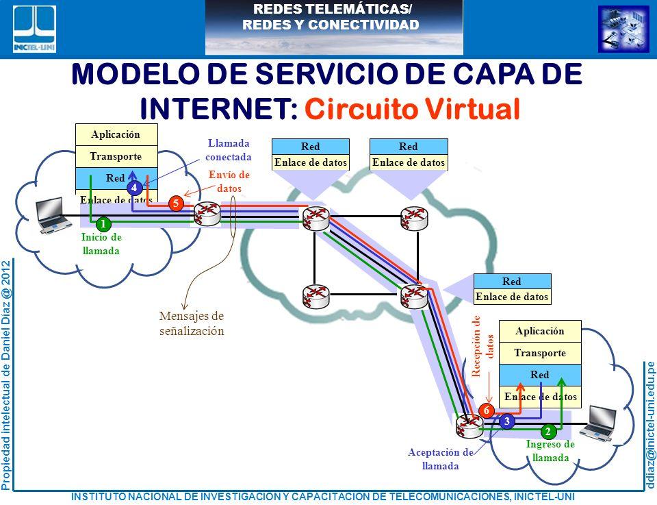 MODELO DE SERVICIO DE CAPA DE INTERNET: Circuito Virtual