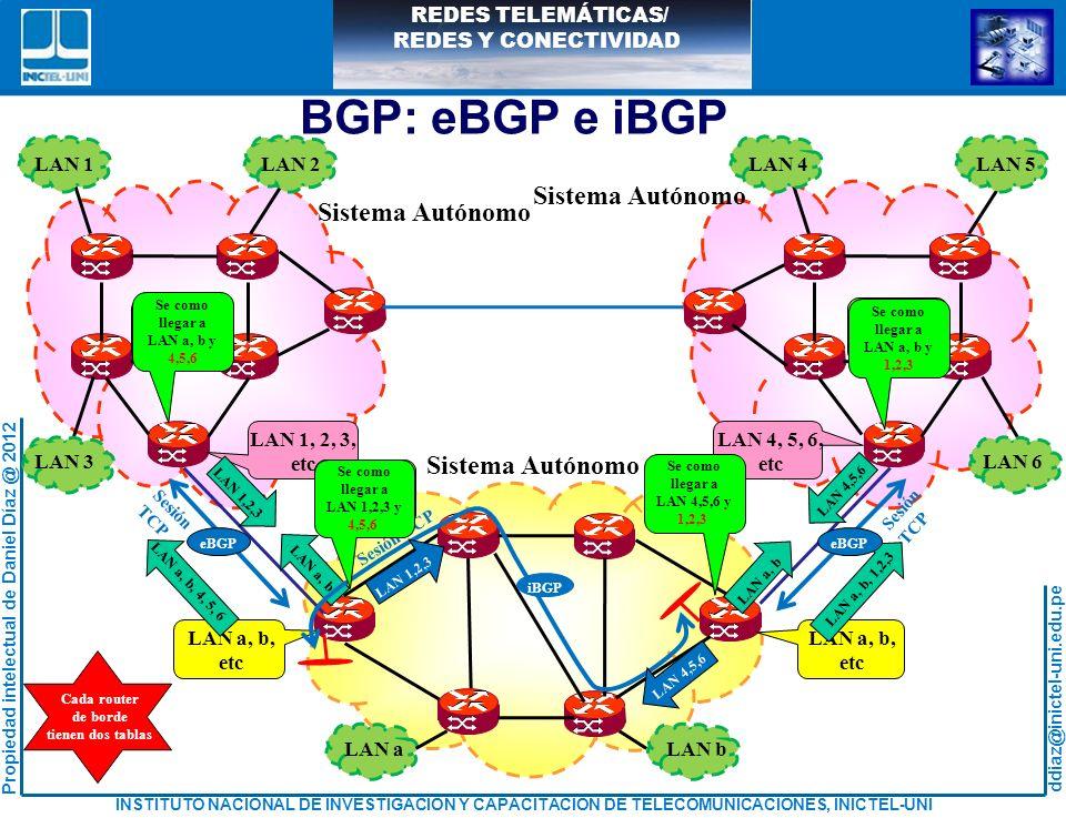 BGP: eBGP e iBGP Sistema Autónomo LAN 1 LAN 2 LAN 3 LAN 4 LAN 5 LAN 6