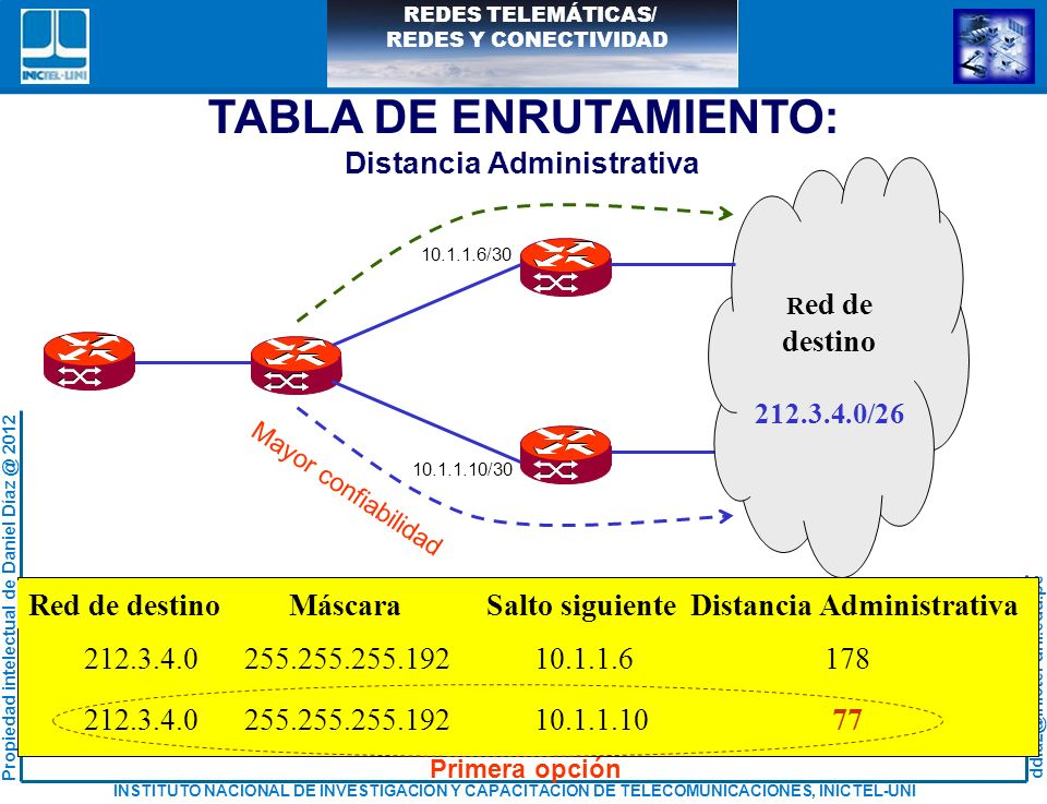 TABLA DE ENRUTAMIENTO: Distancia Administrativa