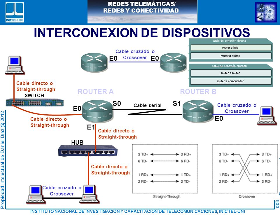 INTERCONEXION DE DISPOSITIVOS