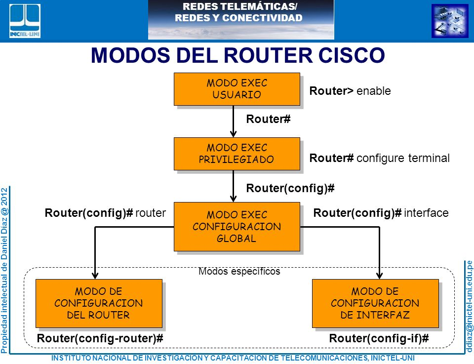 MODOS DEL ROUTER CISCO Router> enable Router# Router#