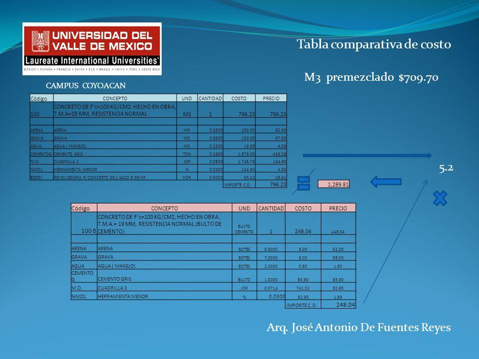 Tabla comparativa de costo