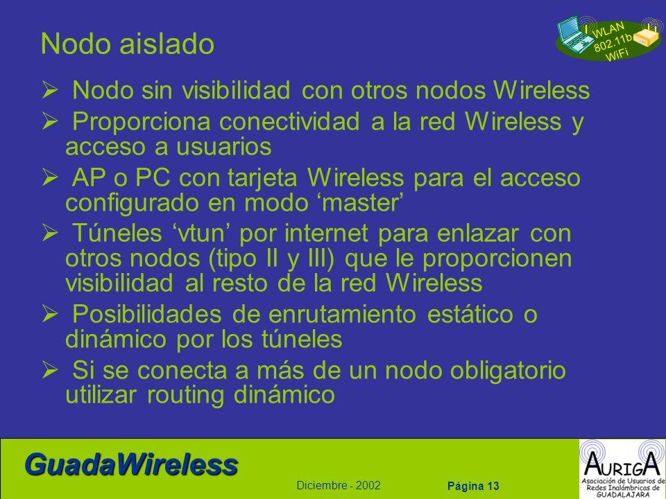 Nodo aislado Nodo sin visibilidad con otros nodos Wireless